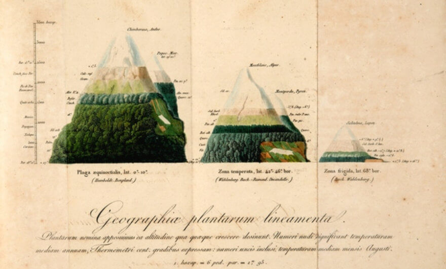 The World Through the Eyes of Alexander von Humboldt - ACC