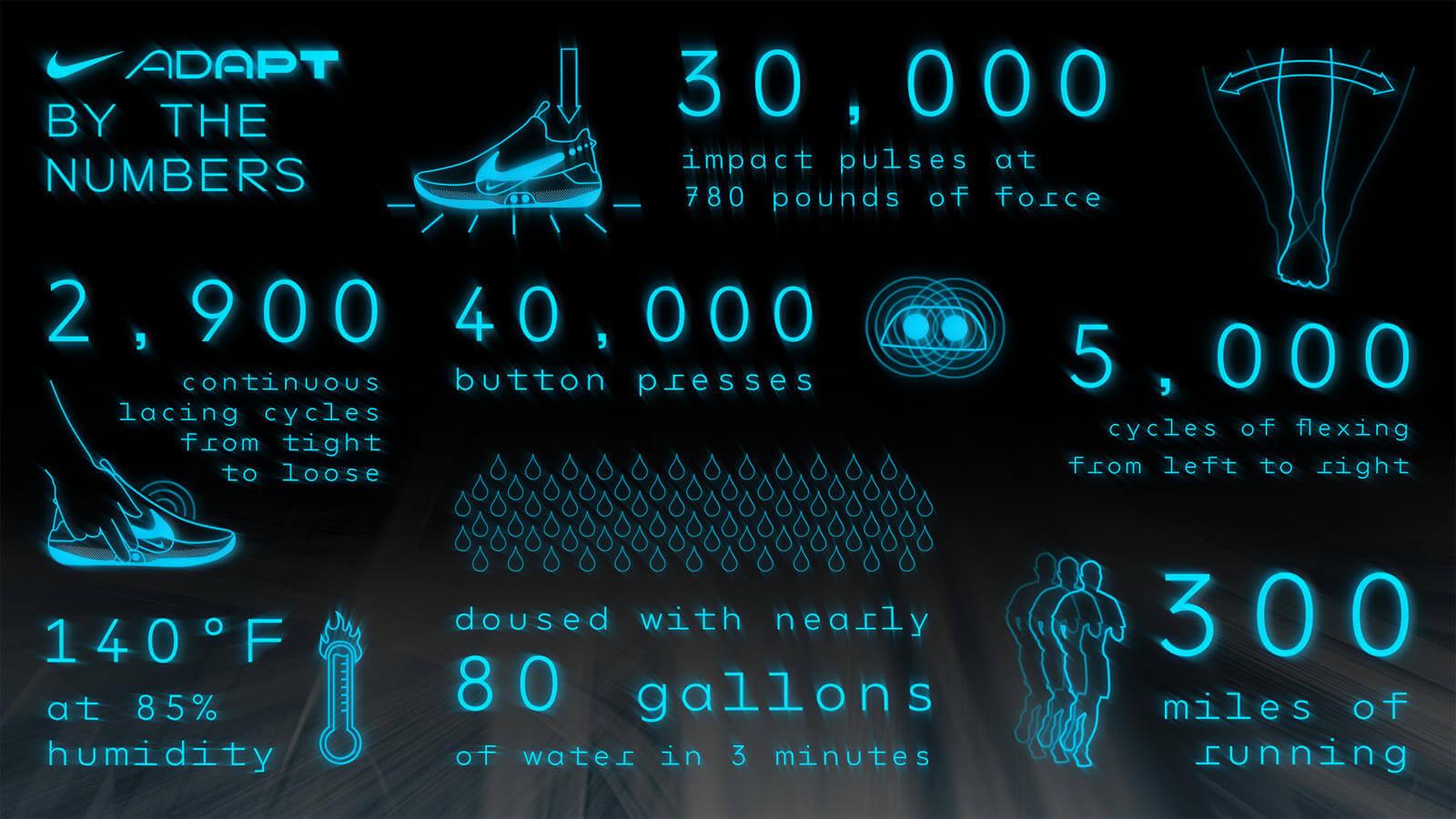 Nuevas Nike Adapt BB