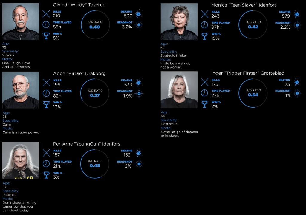 Estadísticas de los Silvers Snipers